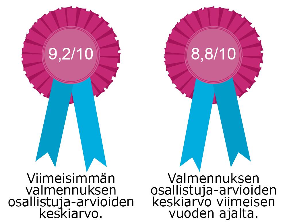 Osallistujien arvioiden keskiarvot valmennuksesta